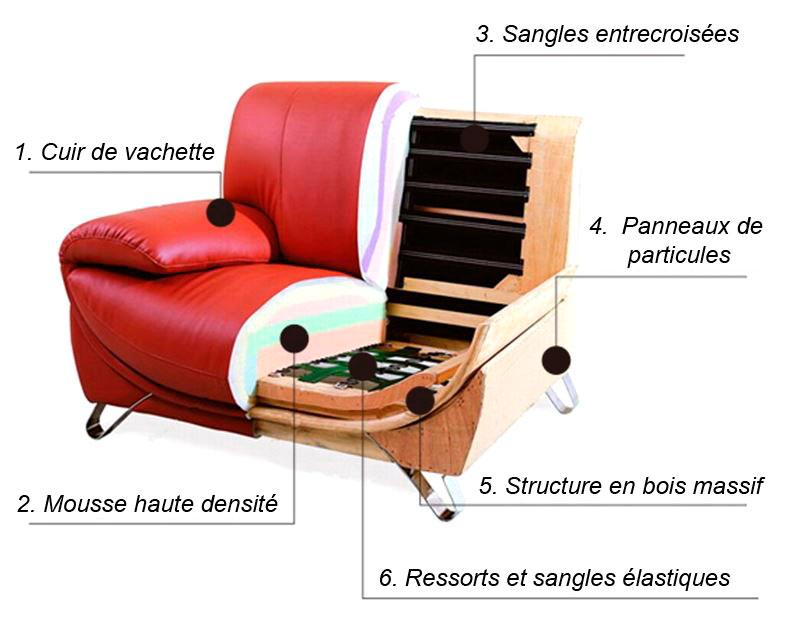 description canapé en cuir